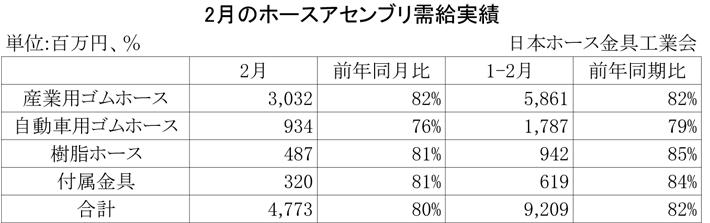 2013年2月のホースアセンブリ需給実績