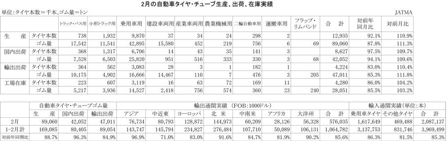 2013年2月の自動車タイヤ・チューブ生産、出荷、在庫実績)