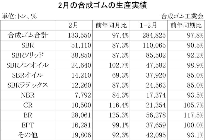 2013年2月の合成ゴムの生産実績