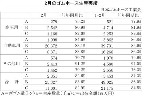 2013年2月のゴムホース生産実績