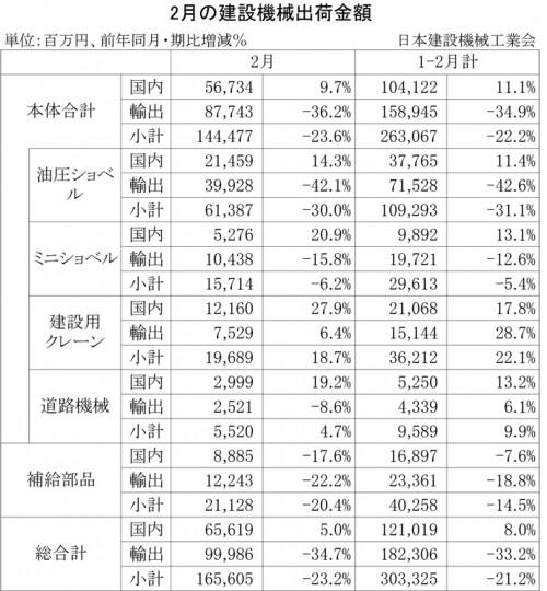2013年2月の建設機械出荷金額