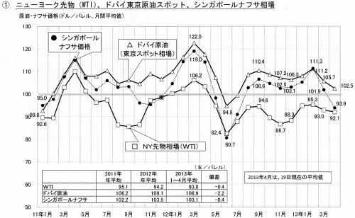 ニューヨーク先物(WTI)、ドバイ東京原油スポット、シンガポールナフサ相場