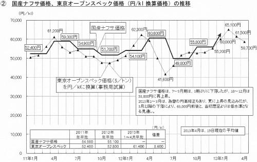 国産ナフサ価格、東京オープンスペック価格(円/kl換算価格)の推移
