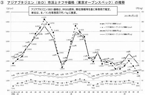 アジアブタジエン(BD)市況とナフサ価格(東京オープンスペック)の推移