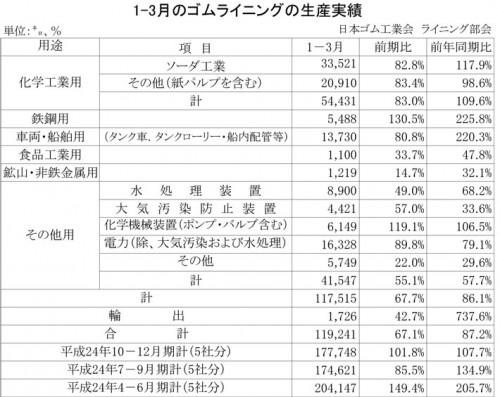 2013年1-3月期のゴムライニング生産実績