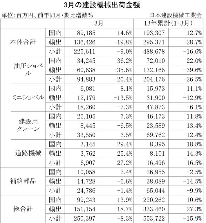 2013年3月の建設機械出荷金額