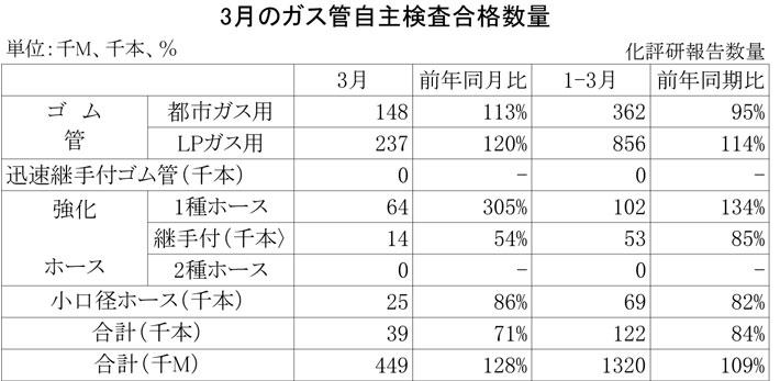 2013年3月のガス管自主検査合格数量