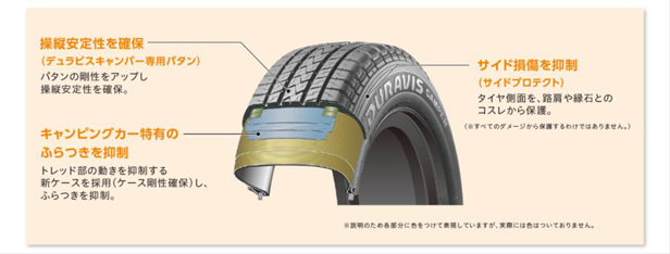 キャンピングカー専用構造により、ふらつき抑制と操縦安定性を確保。