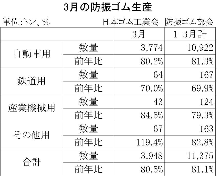 2013-3月の防振ゴム生産