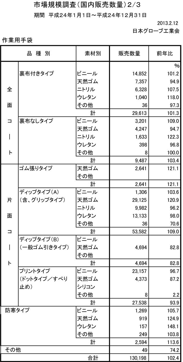2012年 作業用手袋国内販売数量