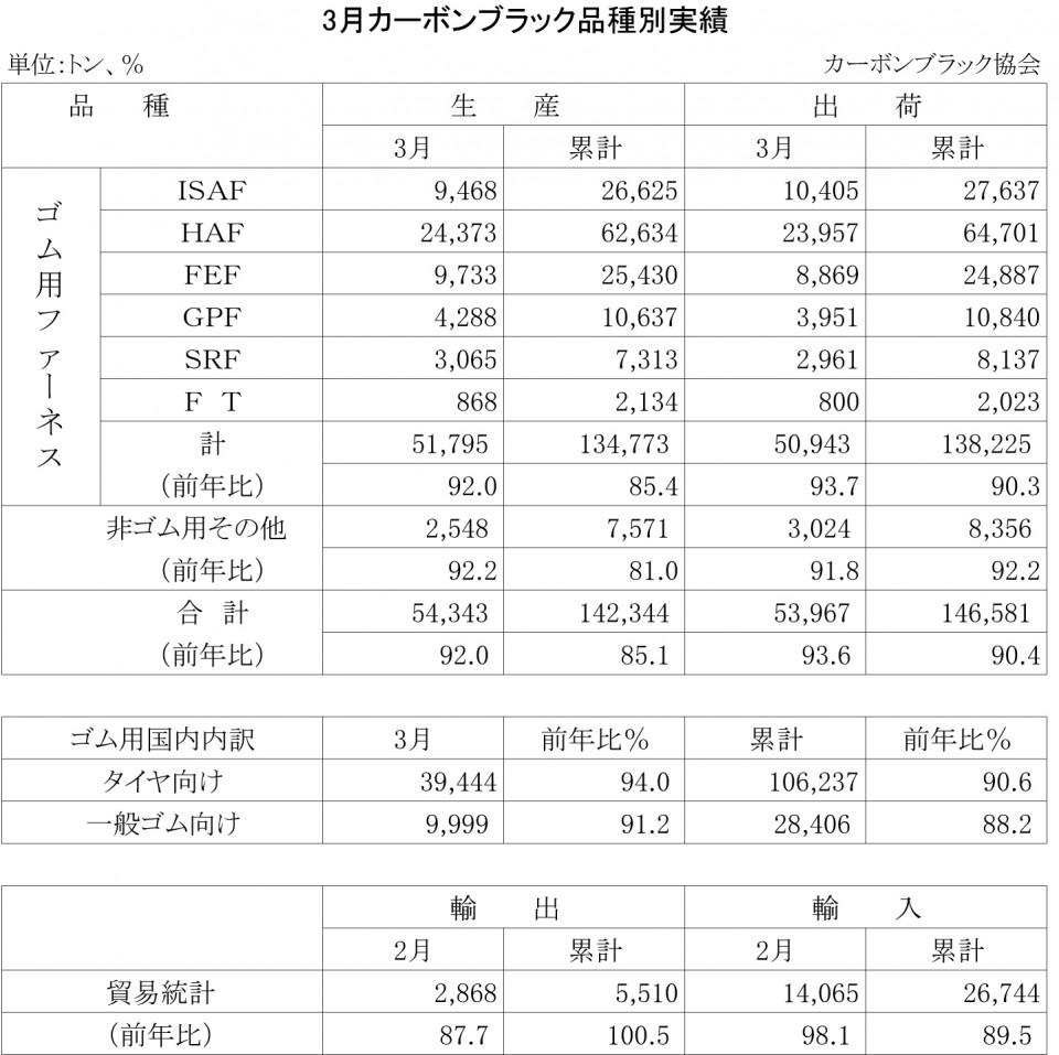 2013-3月のカーボンブラック品種別実績