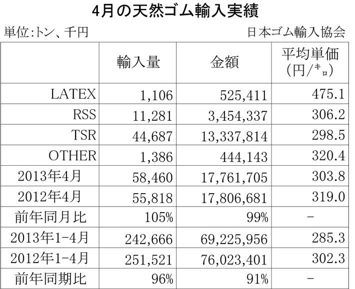 2013年4月の天然ゴム輸入実績