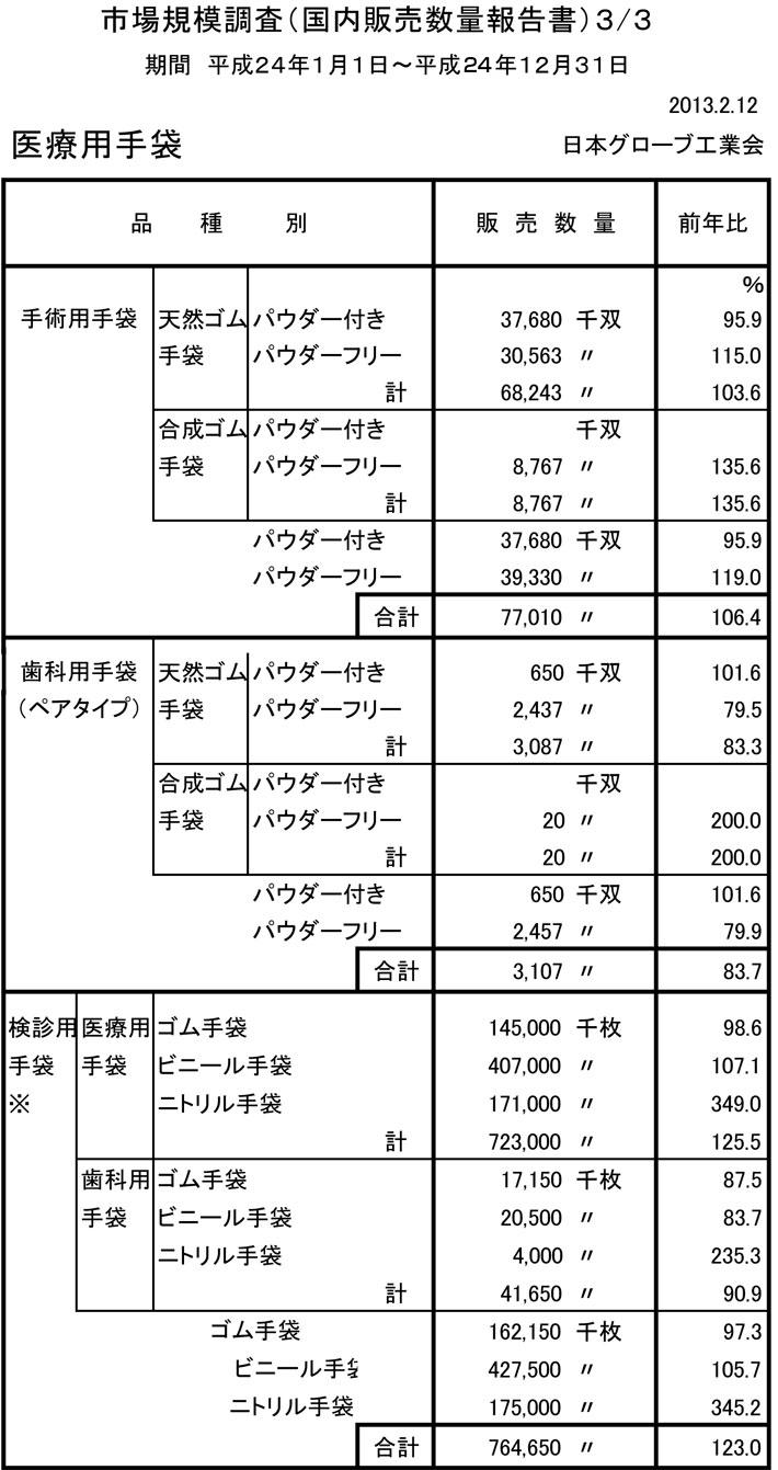 2011年 医療用手袋国内販売数量