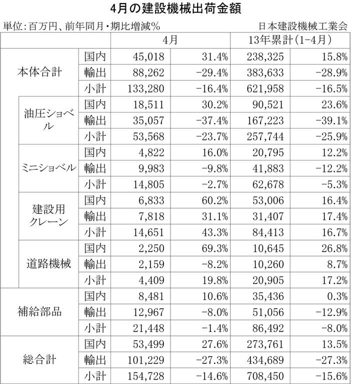 2013年4月の建設機械出荷金額