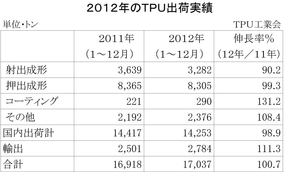 2012年TPU出荷実績