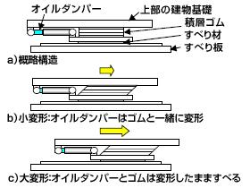 オイルダンパー付き弾性すべり支承の機構