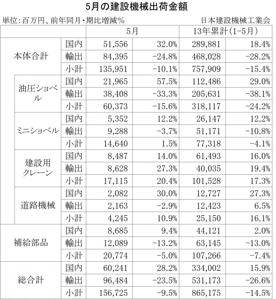 04-2013-5月の建設機械出荷金額