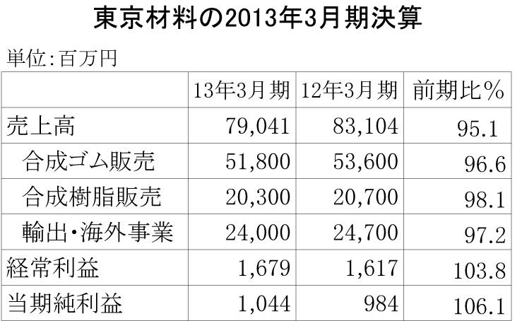 東京材料の2013年3月期決算