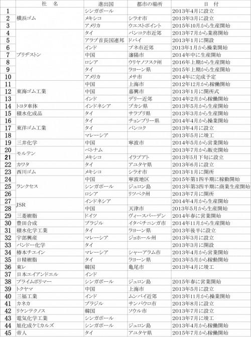 2013年上期海外進出企業リスト