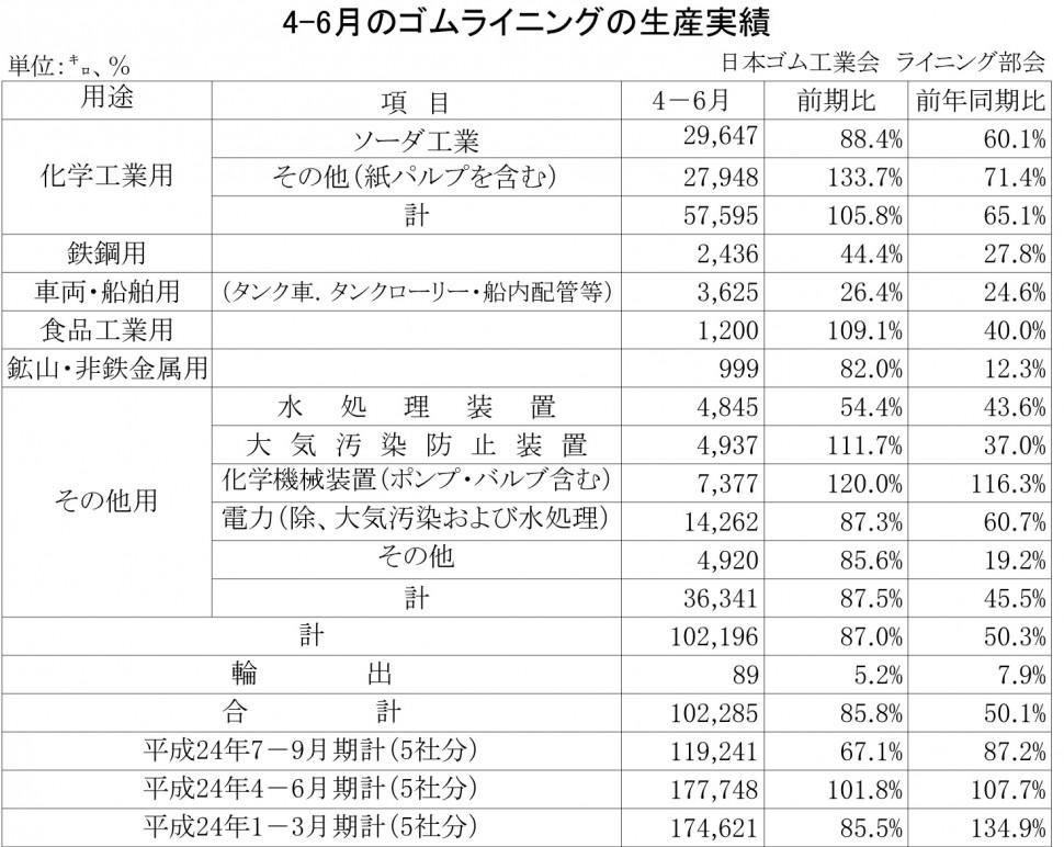 2013年4-6月期のゴムライニング生産実績