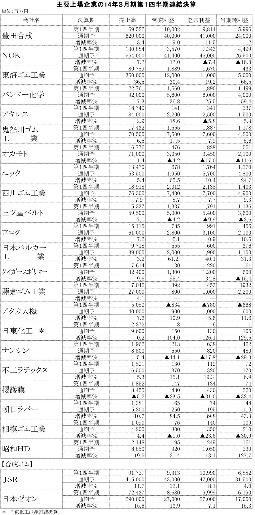 14年3月期第1四半期連結決算一覧表