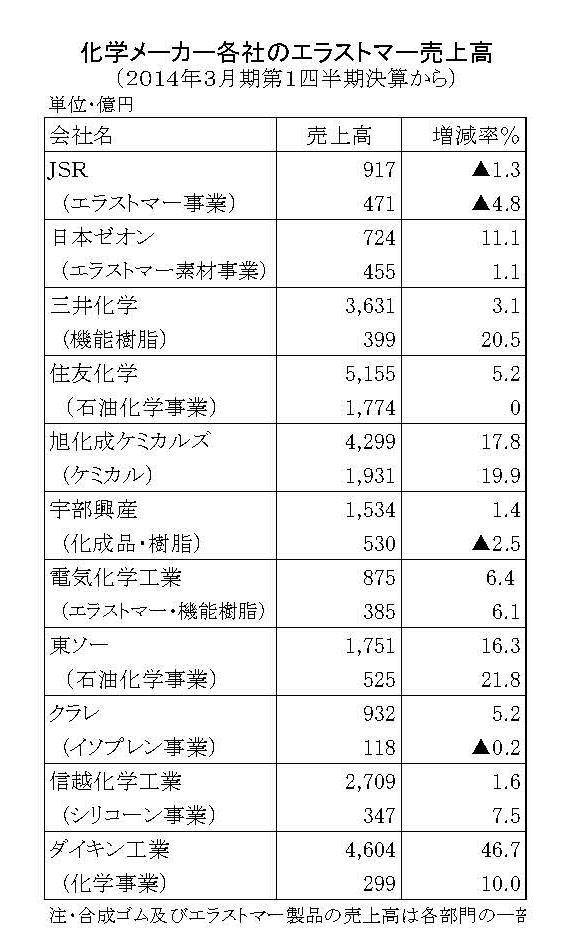 化学メーカー各社の2014年3月期第1四半期決算