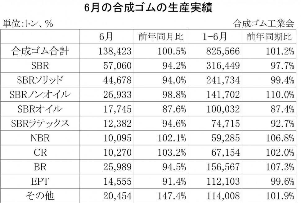2013年6月の合成ゴムの生産実績
