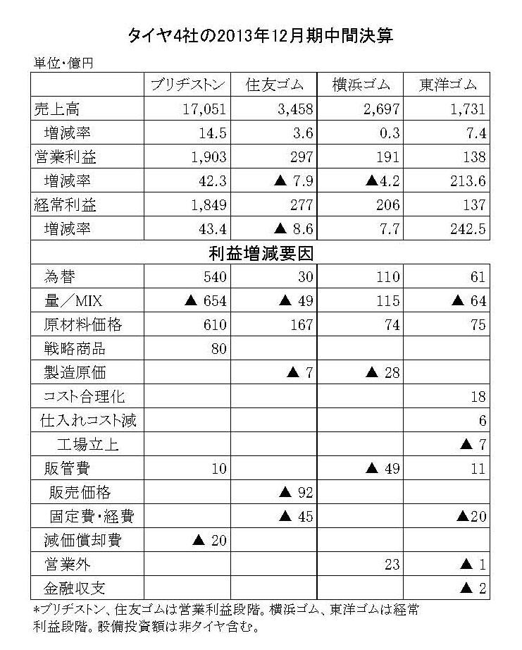 タイヤ4社の2013年中間決算