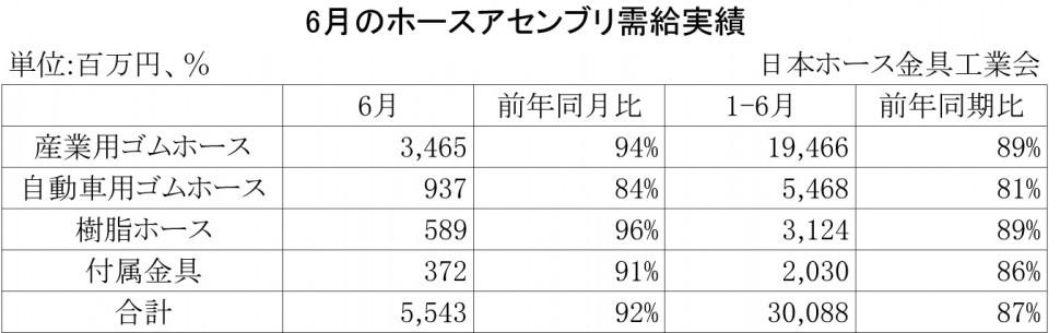 2013年6月のホースアセンブリ需給実績