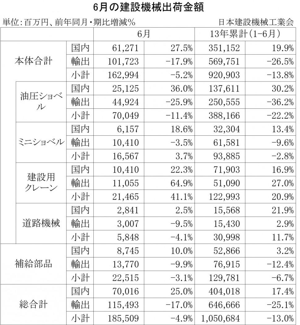 2013年6月の建設機械出荷金額
