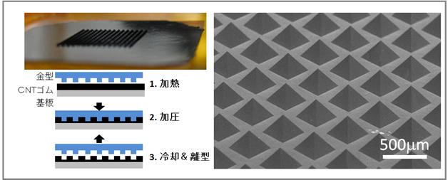 今回開発した単層CNT/ゴム複合材料表面のプレス成形加工技術