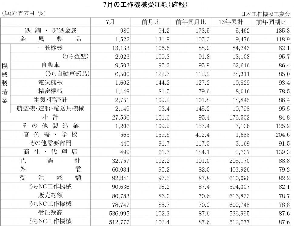 2013年7月の工作機械受注額(確報)