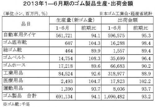 2013年1-6月計ゴム製品生産・出荷金額