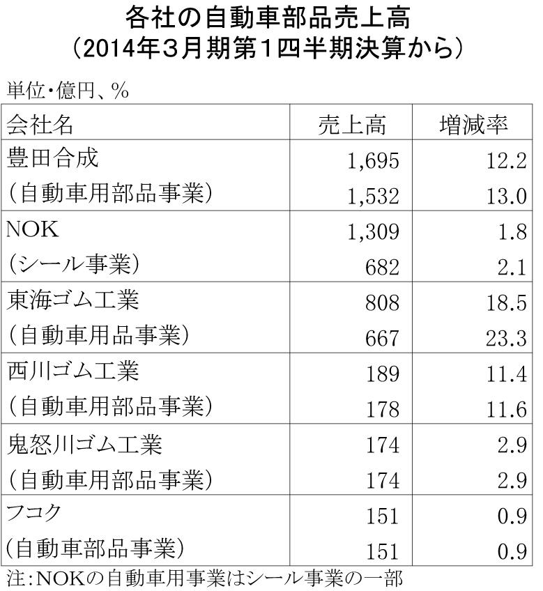 14年3月期第1四半期自動車部品売上高