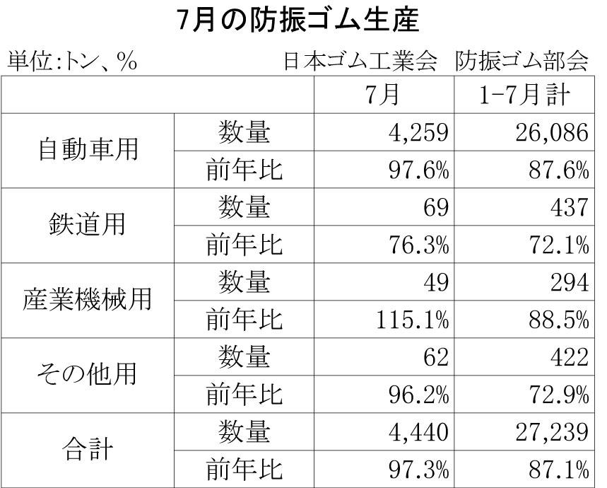 2013年7月の防振ゴム生産