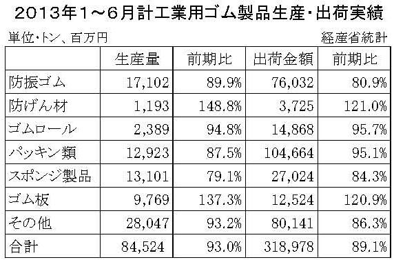 2013年1~6月計工業用ゴム製品生産・出荷実績