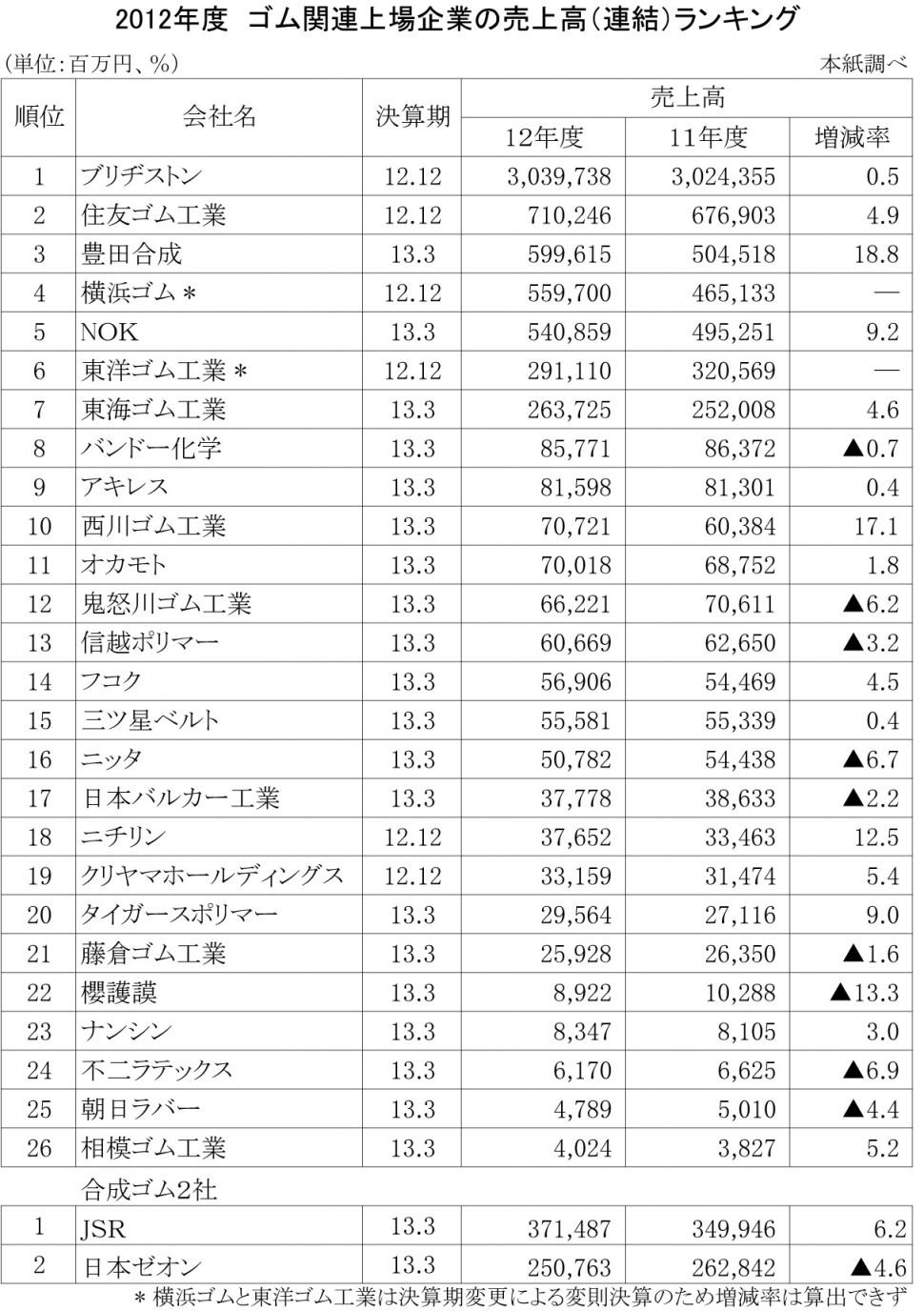 2012年度ゴム関連企業の売上高ランキング (売上高のみ)