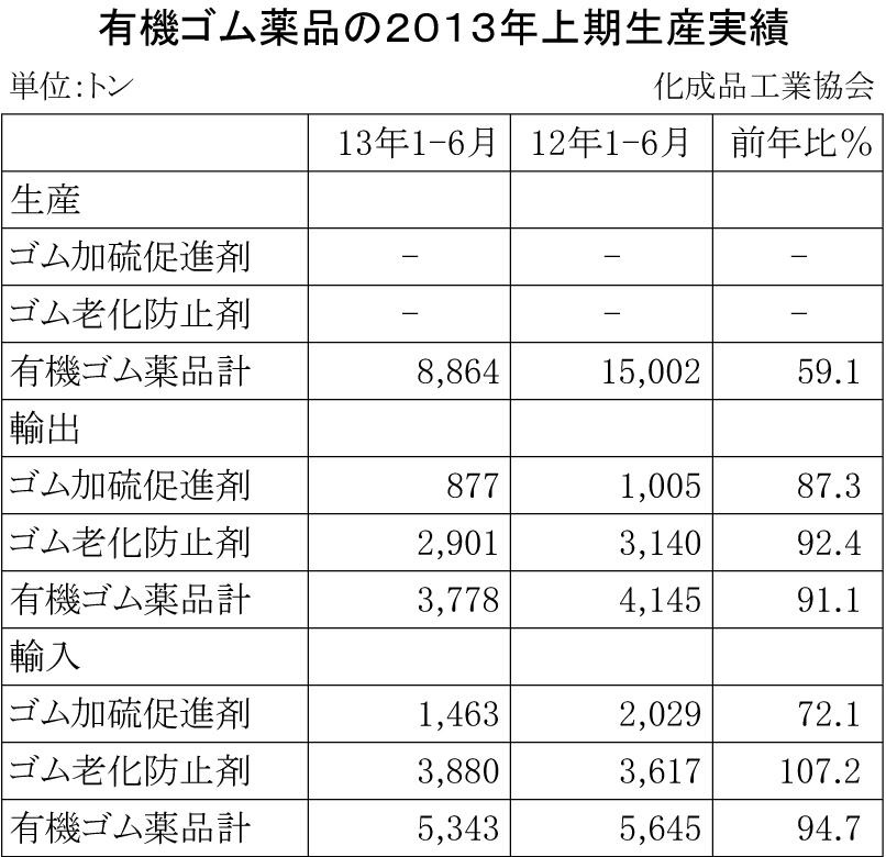 有機ゴム薬品の2013年上期生産実績