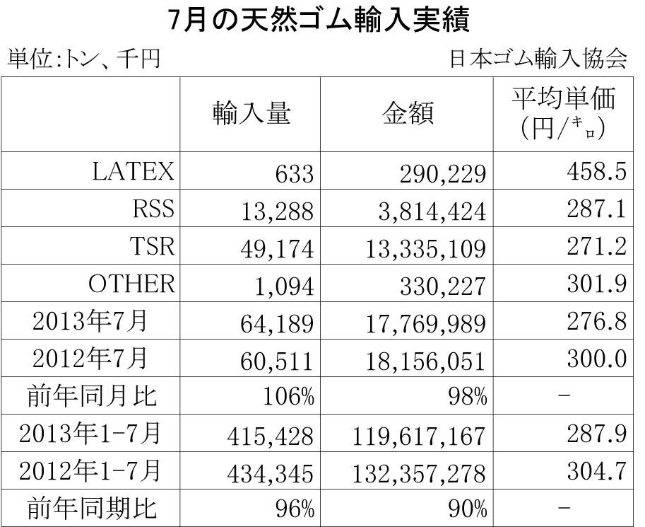 2013年7月の天然ゴム輸入実績