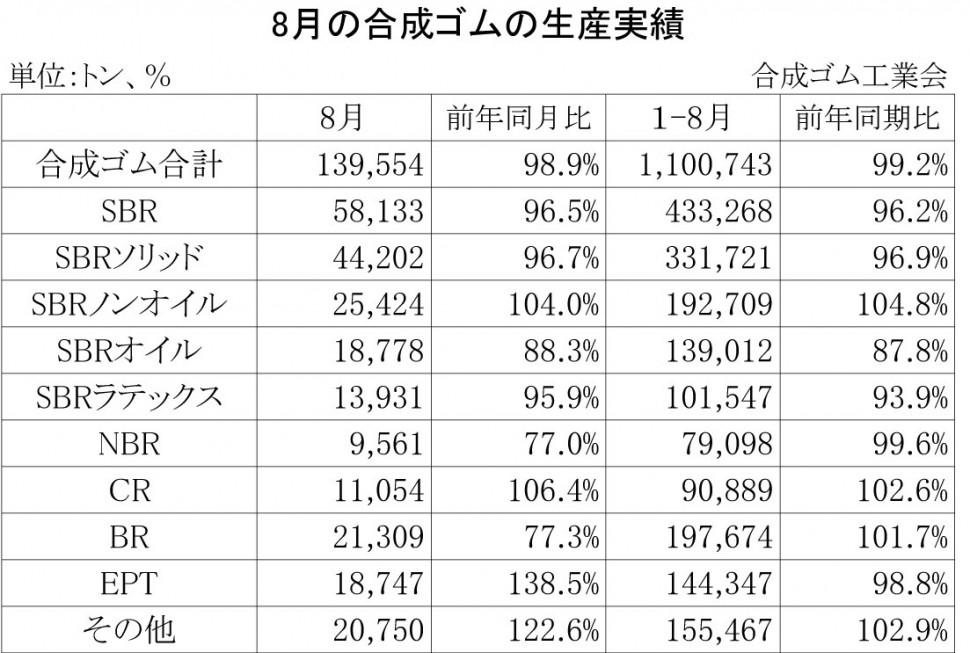 2013年8月の合成ゴムの生産実績