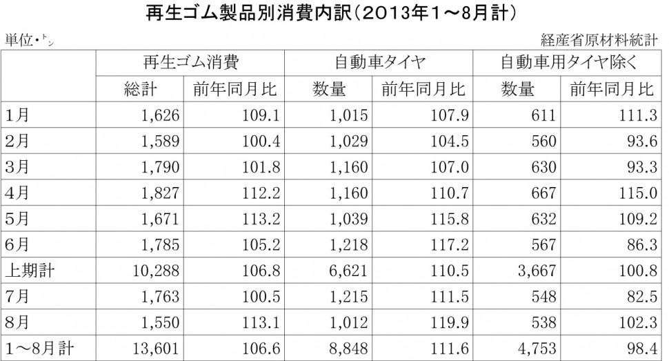 2013年1~8月計再生ゴム製品消費