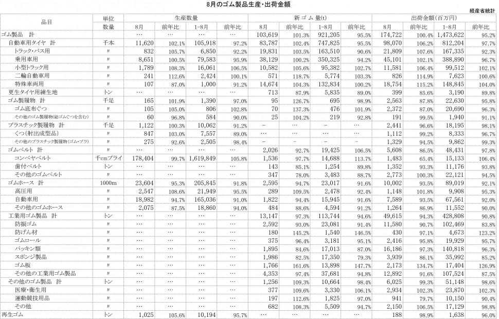 2013年8月ゴム製品生産・出荷金額