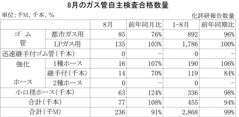 2013年8月のガス管自主検査合格数量
