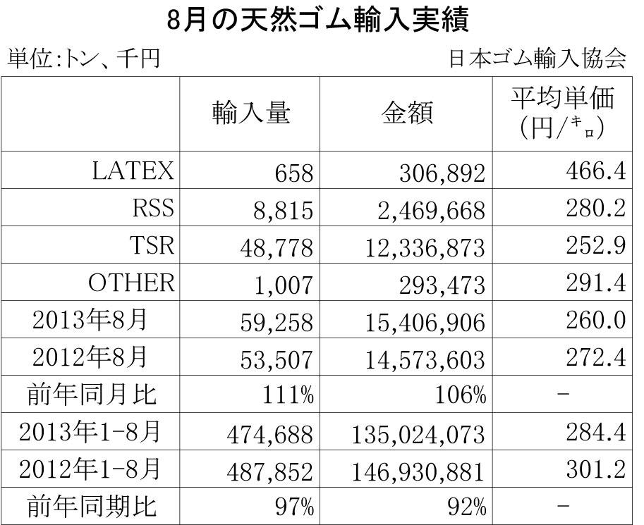 2013年8月の天然ゴム輸入実績