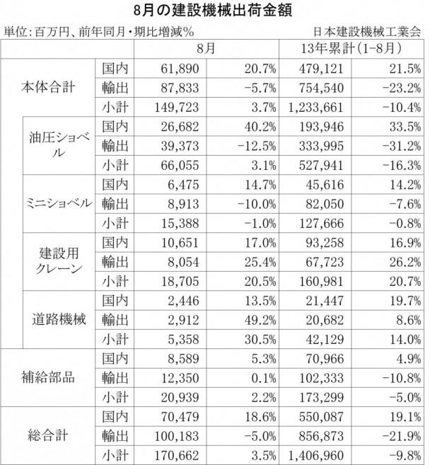 2013年8月の建設機械出荷金額