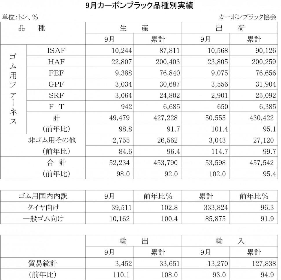 12-2013-9月のカーボンブラック品種別実績