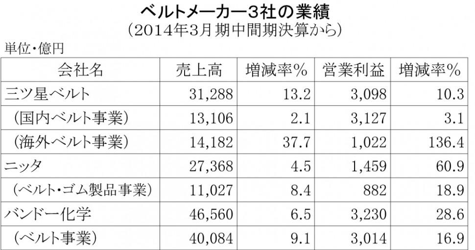 ベルト3社の2014年3月期中間期業績
