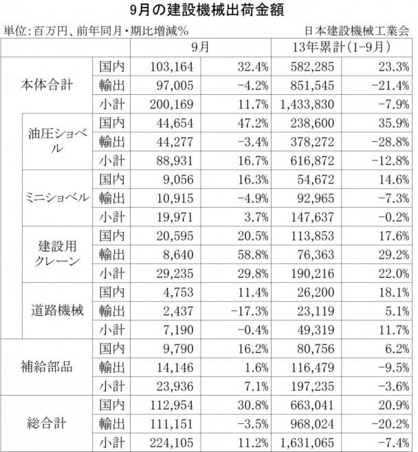 2013年9月の建設機械出荷金額