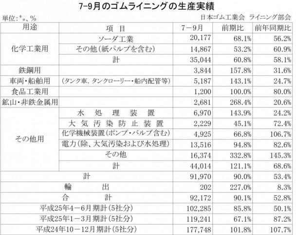 2013年7-9月期のゴムライニング生産実績
