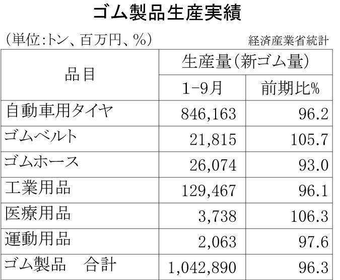 2013年1-9月計ゴム製品生産